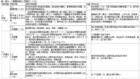 福建省中学示范图书馆评估标准