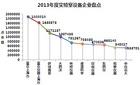 中國教育裝備采購網2013年度實驗室設備企業盤點