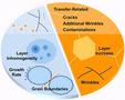 晶圆级石墨薄膜制备及表征面临的挑战与颠覆性解决方案