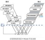 总线网络系统开发咨询服务