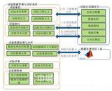 综合系统试验工作的有力支持—试验数据管理与分析系统