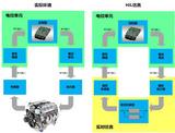DSO品牌 SimualtorX:硬件在环(Hardware in the Loop)仿真系统!