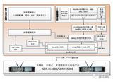 SCA软件无线电演示验证平台