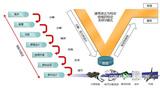 Capital-设计自动化和V型系统提升电气设计