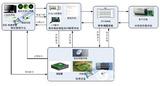 基于模型的伺服控制系統自動化測試平台