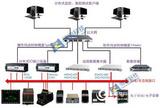 I/O接口測試系統