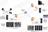 虚拟现实中间件—conduit交互软件