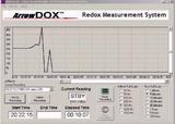 高级微型氧化还原(ORP)测试电极系统