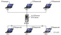 ET·platform — 嵌入式软件测试协同工作平台