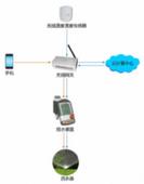 物聯無線澆灌系統