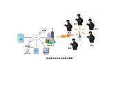 单兵演习无线音视频/数据移动通信系统方案