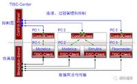 系统多学科协同仿真平台 — TISC