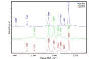 拉曼光谱技术在笔迹鉴定领域的应用