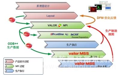 Mentor Valor PCB DFM解决方案