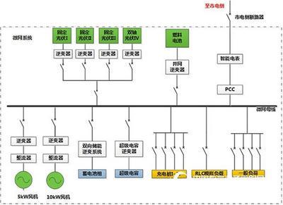 智能微电网建设