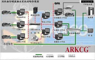 映视YS-SERVER服务器(单机主、备)硬盘网络播出系统