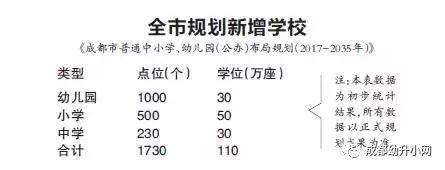 成都中小学规划今年要建199所学校
