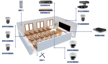 艾课-精品录播解决方案-录播教室高清4k录播设备
