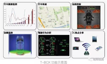 T-BOX 生产下线检测解决方案