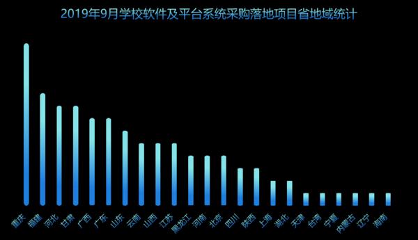 9月軟件及平臺系統學校采購與上月同比下降21.9%