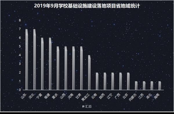 2019年9月学校基础设施建设  山东省夺得桂冠
