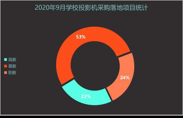 2020年9月學校投影機采購  河北、甘肅、重慶位列前三