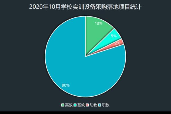 2020年10月學校實訓設備采購  山東省落地項目領先
