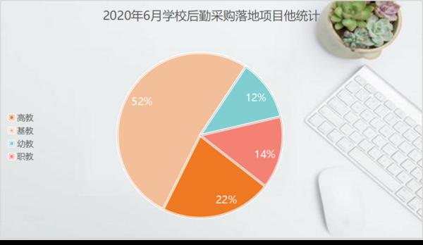 6月学校智慧后勤装备采购  基教落地项目占比达52%