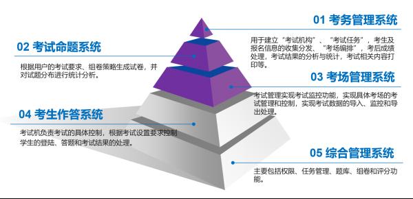为何14省50+地市选择青岛正日软件信息技术考试系统?