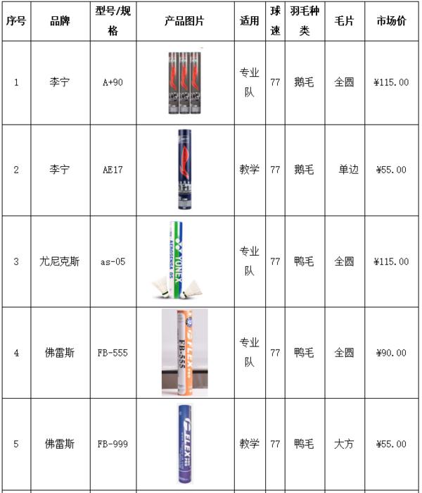 全国校用羽毛球产品测评结果