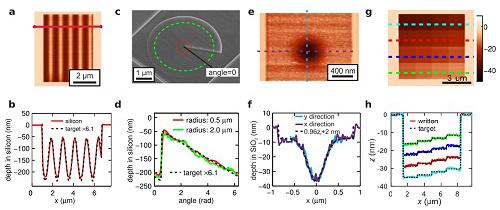 T-SPL纳米加工双高斯凸透镜DBR光学微腔