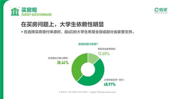 当代大学生看买房:近半数认为30岁前要买首套房