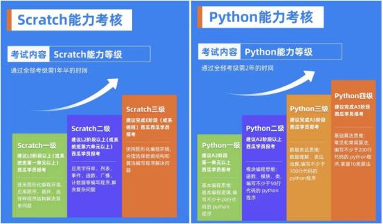 Scratch和Python等级考试通过率双第一!西瓜创客学员再创新成绩