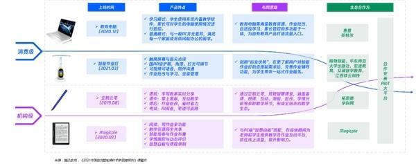 中国教育智能硬件趋势洞察报告:教育智能硬件串联学习生活场景
