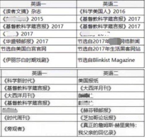 考研英语阅读题源揭晓,新东方在线建议22考研党向外刊借力