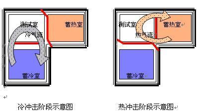 宏展-高低温冷热冲击测试设备