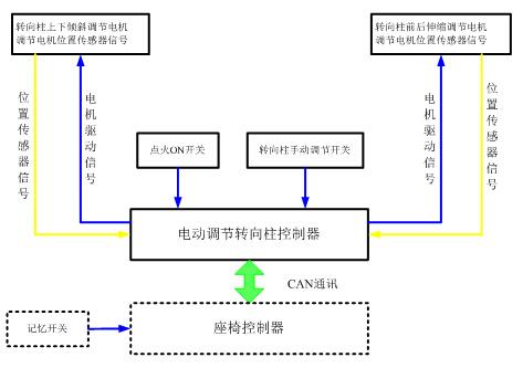 电动调节转向柱控制单元