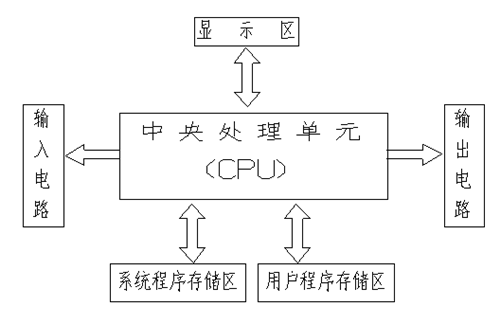 1756-L65/B