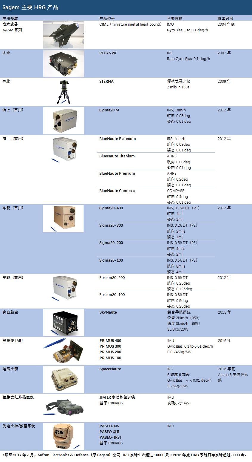 BlueNaute系列半球谐振陀螺仪惯性系统惯性基准系统