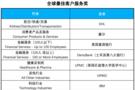 VIPKID、戴尔、IBM等荣获全球最佳客户服务奖