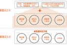 升腾威讯云:桌面云2.0深度融合行业应用