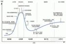 理性思考之过热期的小型拉曼光谱技术