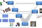 4月9日在线研讨会 基于QC/T 1022-2015标准的新能源变速器耐久性仿真