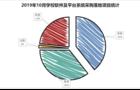 10月学校软件系统采购:福建、甘肃、北京实力排位前三