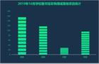 """2019年10月学校图书馆采购  热度聚焦""""福建"""""""