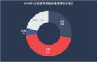 6月份校园网采购:采购聚焦福建  落地项目同比下降10.3%