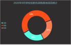 2020年9月学校投影机采购  河北、甘肃、重庆位列前三