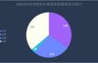 """9月学校软件系统采购  黑龙江建成为落地项目""""冠军"""""""