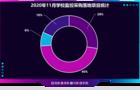 2020年11月学校监控采购:福建、山东、广东位列前三