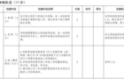 河南省中小学示范性图书馆评级标准